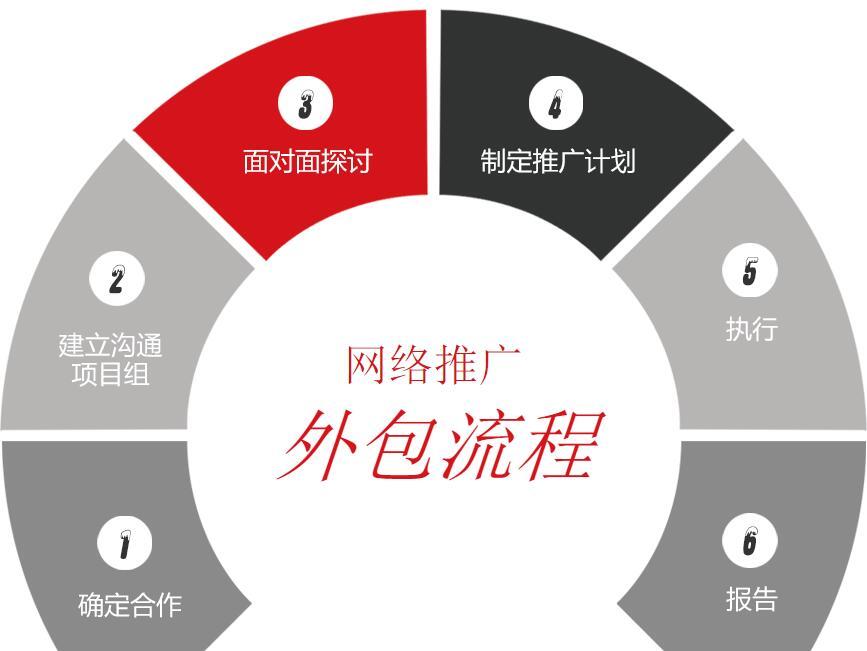 中山网络服务外包